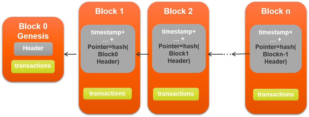 Inside The Block There Is Other Information Which Varies According To Blockchain Implementations Eg Timestamp Of And Metadata About